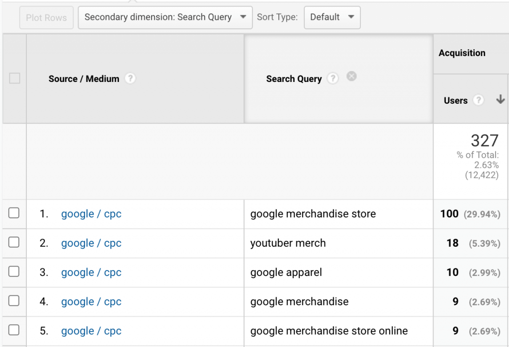 View Google Search Terms in Google Analytics 5